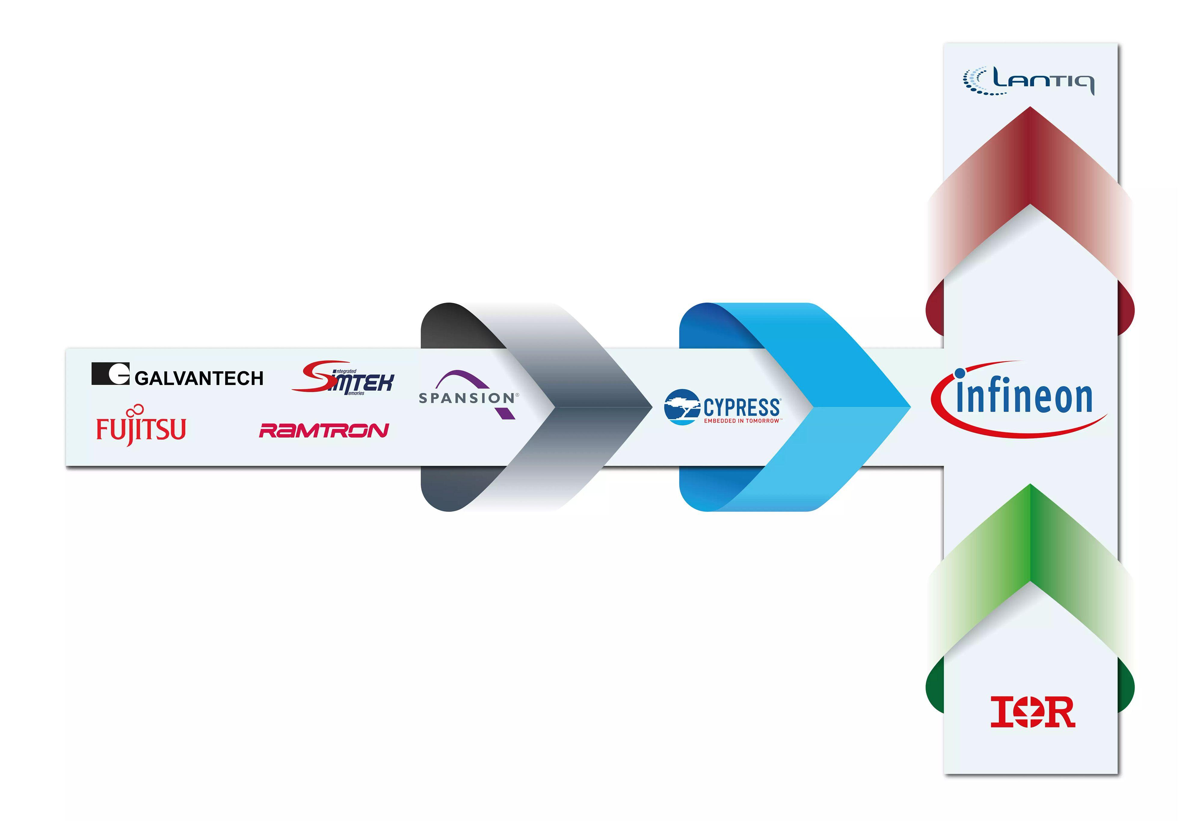 Infineon History